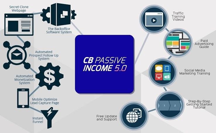 CB Passive Income 5